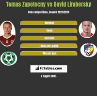 Tomas Zapotocny vs David Limbersky h2h player stats