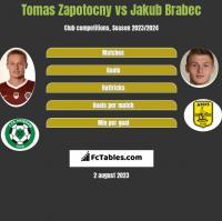 Tomas Zapotocny vs Jakub Brabec h2h player stats