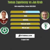 Tomas Zapotocny vs Jan Krob h2h player stats