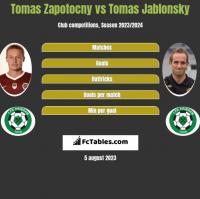 Tomas Zapotocny vs Tomas Jablonsky h2h player stats