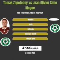 Tomas Zapotocny vs Juan Olivier Simo Kingue h2h player stats