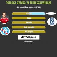 Tomasz Cywka vs Alan Czerwinski h2h player stats
