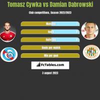 Tomasz Cywka vs Damian Dabrowski h2h player stats