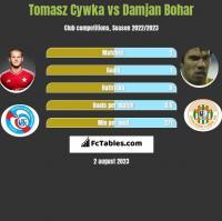 Tomasz Cywka vs Damjan Bohar h2h player stats