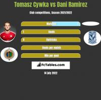 Tomasz Cywka vs Dani Ramirez h2h player stats