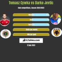 Tomasz Cywka vs Darko Jevtić h2h player stats