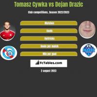 Tomasz Cywka vs Dejan Drazic h2h player stats