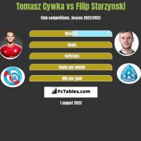 Tomasz Cywka vs Filip Starzynski h2h player stats