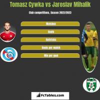 Tomasz Cywka vs Jaroslav Mihalik h2h player stats
