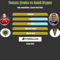Tomasz Cywka vs Kamil Drygas h2h player stats