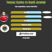 Tomasz Cywka vs Kamil Jóźwiak h2h player stats