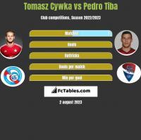 Tomasz Cywka vs Pedro Tiba h2h player stats