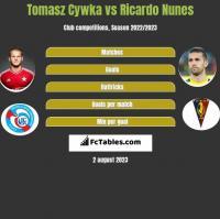Tomasz Cywka vs Ricardo Nunes h2h player stats