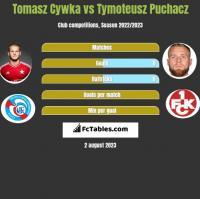 Tomasz Cywka vs Tymoteusz Puchacz h2h player stats