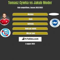Tomasz Cywka vs Jakub Moder h2h player stats