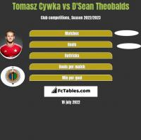 Tomasz Cywka vs D'Sean Theobalds h2h player stats