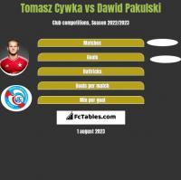 Tomasz Cywka vs Dawid Pakulski h2h player stats