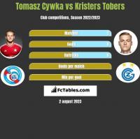 Tomasz Cywka vs Kristers Tobers h2h player stats