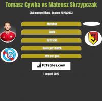 Tomasz Cywka vs Mateusz Skrzypczak h2h player stats