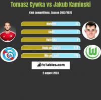 Tomasz Cywka vs Jakub Kaminski h2h player stats