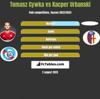 Tomasz Cywka vs Kacper Urbanski h2h player stats