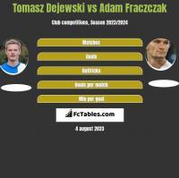 Tomasz Dejewski vs Adam Frączczak h2h player stats