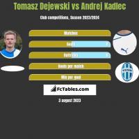 Tomasz Dejewski vs Andrej Kadlec h2h player stats