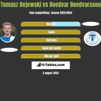 Tomasz Dejewski vs Boedvar Boedvarsson h2h player stats