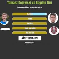 Tomasz Dejewski vs Bogdan Tiru h2h player stats