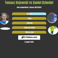 Tomasz Dejewski vs Daniel Dziwniel h2h player stats