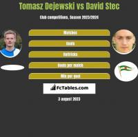 Tomasz Dejewski vs David Stec h2h player stats