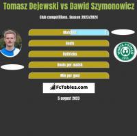 Tomasz Dejewski vs Dawid Szymonowicz h2h player stats