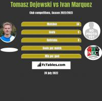 Tomasz Dejewski vs Ivan Marquez h2h player stats