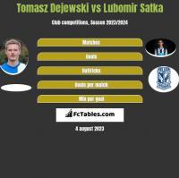 Tomasz Dejewski vs Lubomir Satka h2h player stats