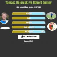 Tomasz Dejewski vs Robert Gumny h2h player stats