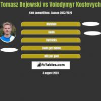 Tomasz Dejewski vs Volodymyr Kostevych h2h player stats