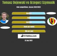 Tomasz Dejewski vs Grzegorz Szymusik h2h player stats