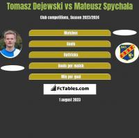 Tomasz Dejewski vs Mateusz Spychala h2h player stats