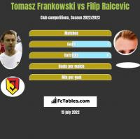 Tomasz Frankowski vs Filip Raicevic h2h player stats