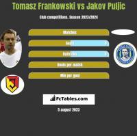 Tomasz Frankowski vs Jakov Puljic h2h player stats
