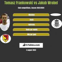 Tomasz Frankowski vs Jakub Wrobel h2h player stats