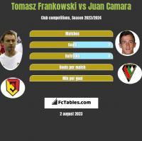 Tomasz Frankowski vs Juan Camara h2h player stats