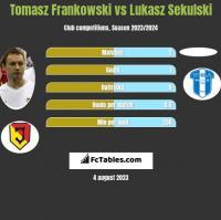 Tomasz Frankowski vs Lukasz Sekulski h2h player stats