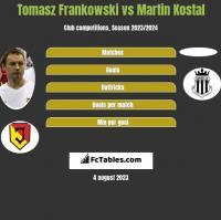 Tomasz Frankowski vs Martin Kostal h2h player stats