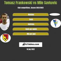 Tomasz Frankowski vs Mile Savkovic h2h player stats