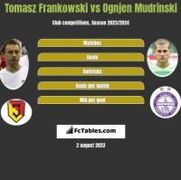 Tomasz Frankowski vs Ognjen Mudrinski h2h player stats