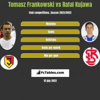 Tomasz Frankowski vs Rafal Kujawa h2h player stats