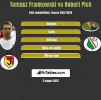 Tomasz Frankowski vs Robert Pich h2h player stats