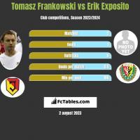 Tomasz Frankowski vs Erik Exposito h2h player stats
