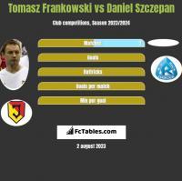Tomasz Frankowski vs Daniel Szczepan h2h player stats